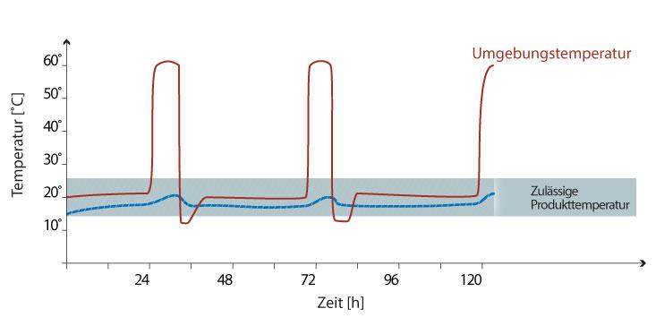 Case study - delta T Pallet Shipper Graph