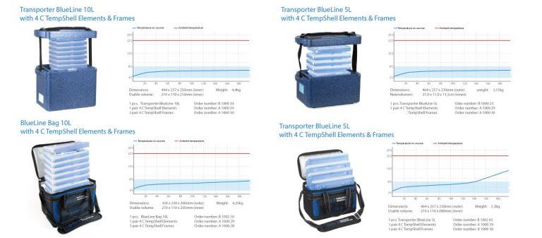 Impfstoffe Transportsysteme