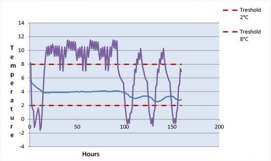 fallstudie - delta T eps-line-50l_diagramm_cold